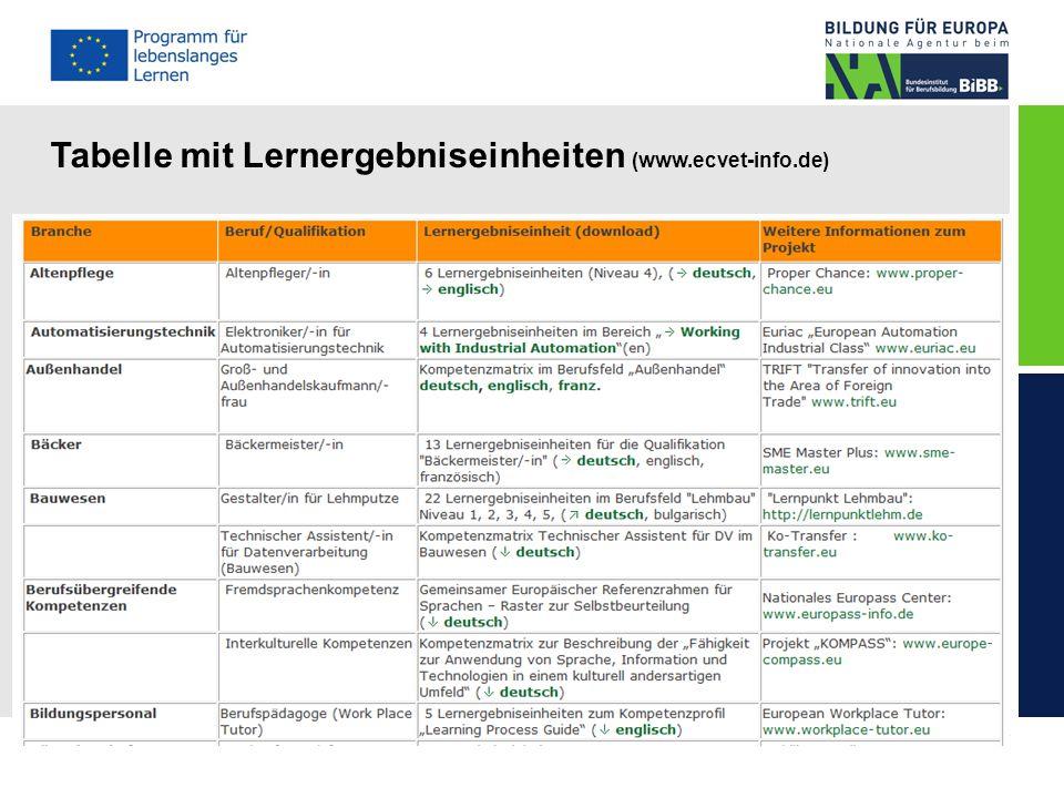 Tabelle mit Lernergebniseinheiten (www.ecvet-info.de)
