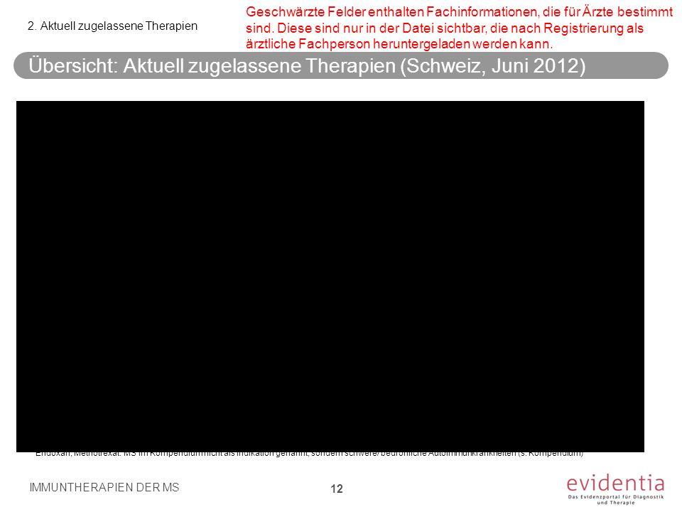 Übersicht: Aktuell zugelassene Therapien (Schweiz, Juni 2012)