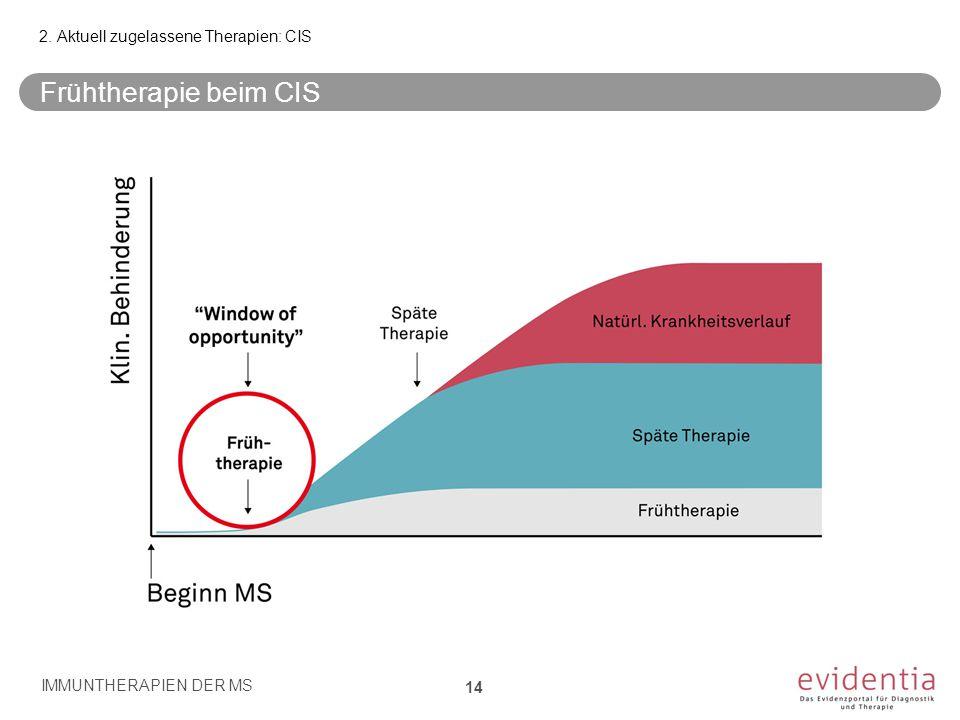 Time Frühtherapie beim CIS 2. Aktuell zugelassene Therapien: CIS