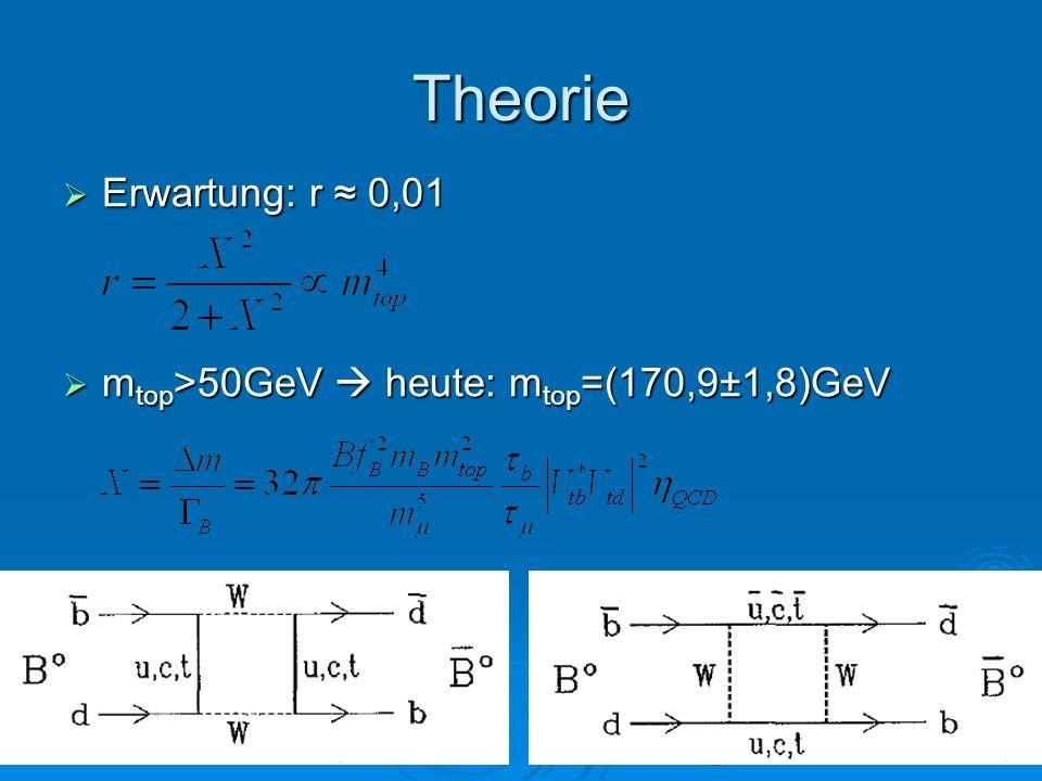 Theorie Erwartung: r ≈ 0,01 mtop>50GeV  heute: mtop=(170,9±1,8)GeV