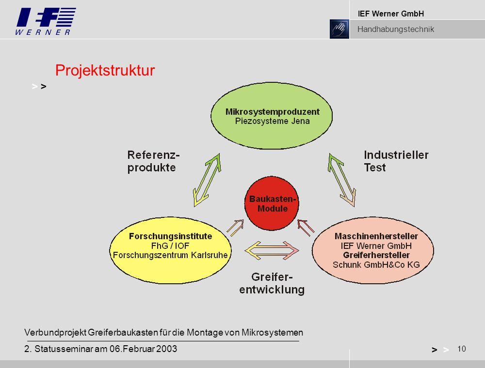 Projektstruktur > >