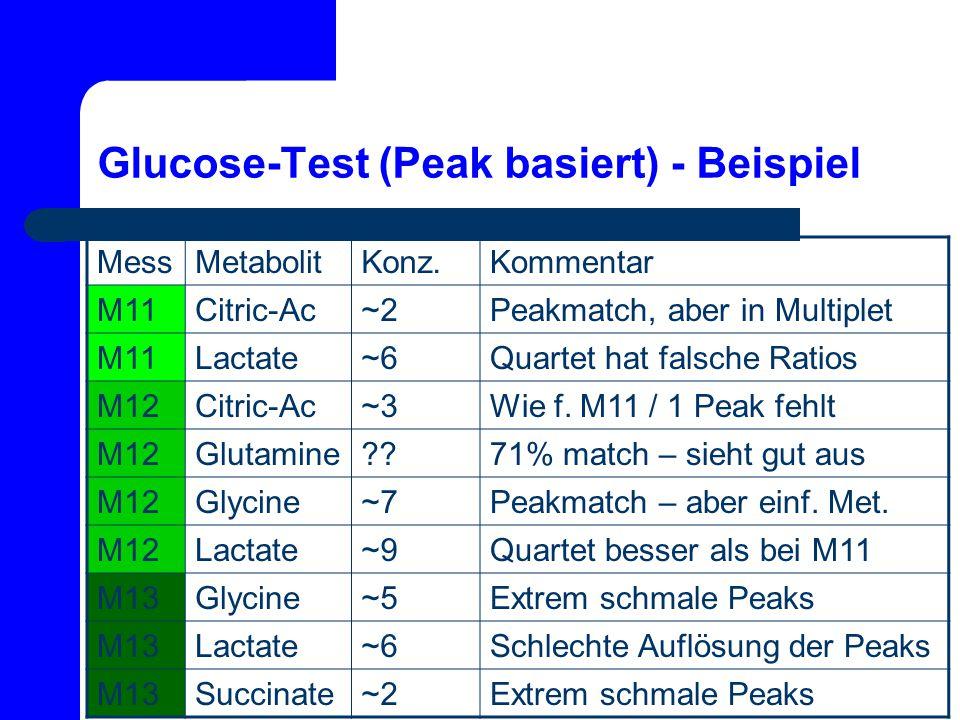 Glucose-Test (Peak basiert) - Beispiel