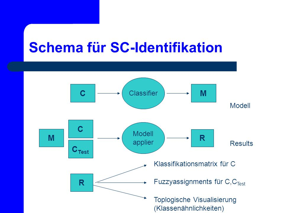 Schema für SC-Identifikation