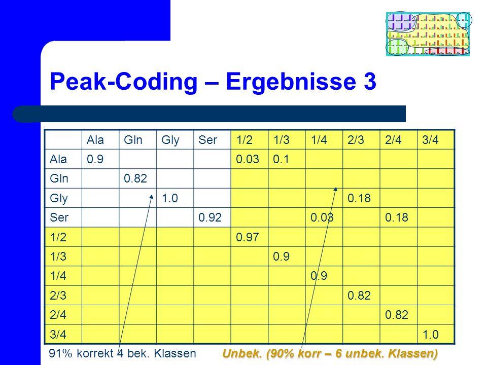Peak-Coding – Ergebnisse 3