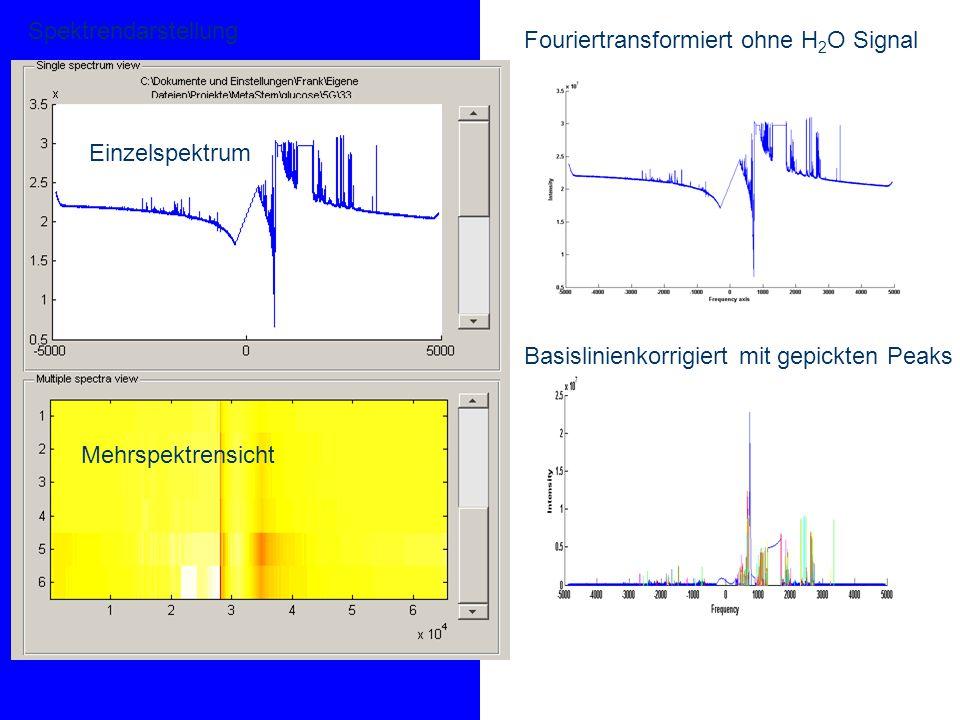 Spektrendarstellung Fouriertransformiert ohne H2O Signal. Einzelspektrum. Basislinienkorrigiert mit gepickten Peaks.