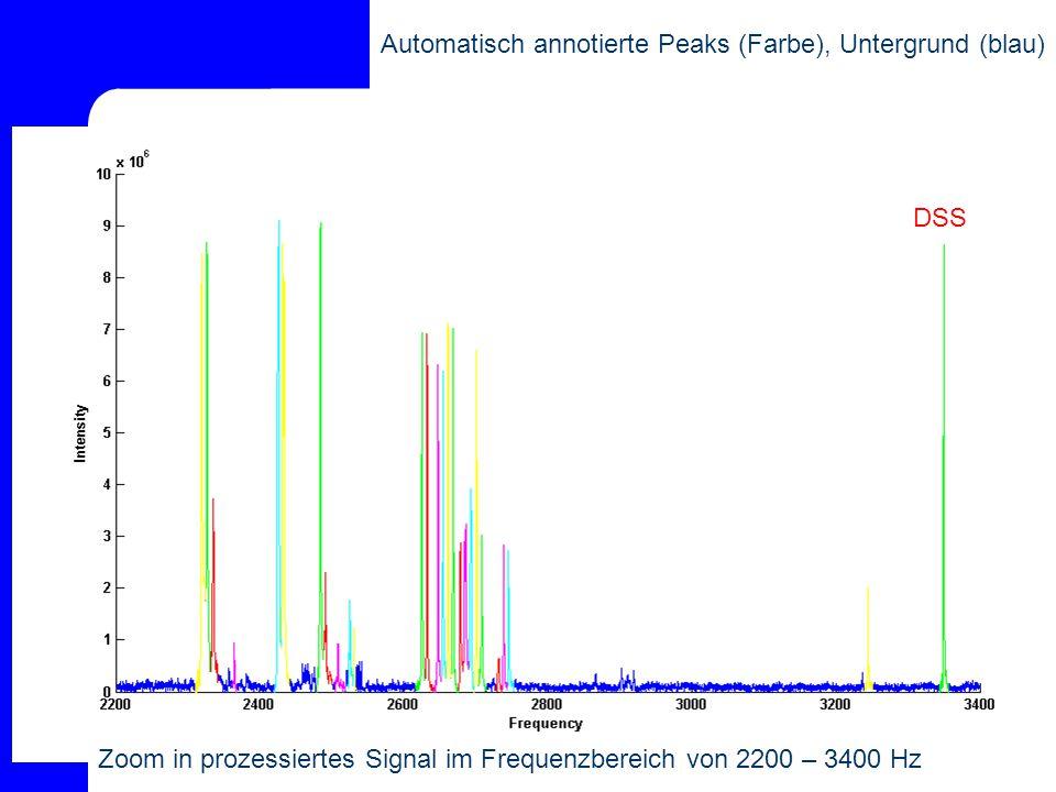 Automatisch annotierte Peaks (Farbe), Untergrund (blau)