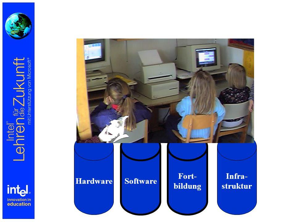 Hardware Software Fort- bildung Infra- struktur