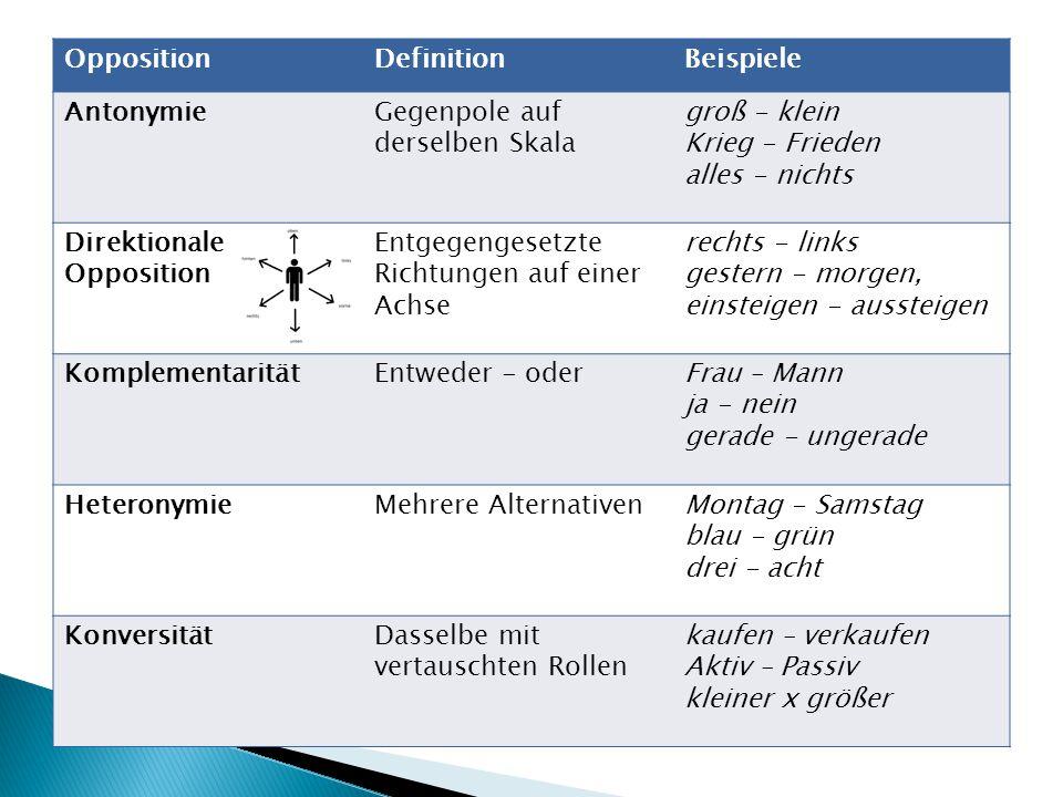 Opposition Definition. Beispiele. Antonymie. Gegenpole auf derselben Skala. groß - klein. Krieg - Frieden.