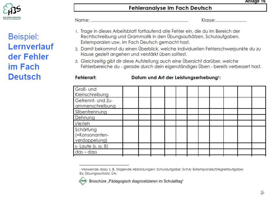 Beispiel: Lernverlauf der Fehler im Fach Deutsch