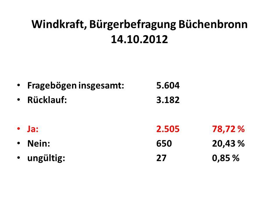 Windkraft, Bürgerbefragung Büchenbronn 14.10.2012