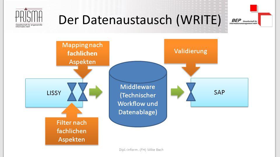 Der Datenaustausch (WRITE)