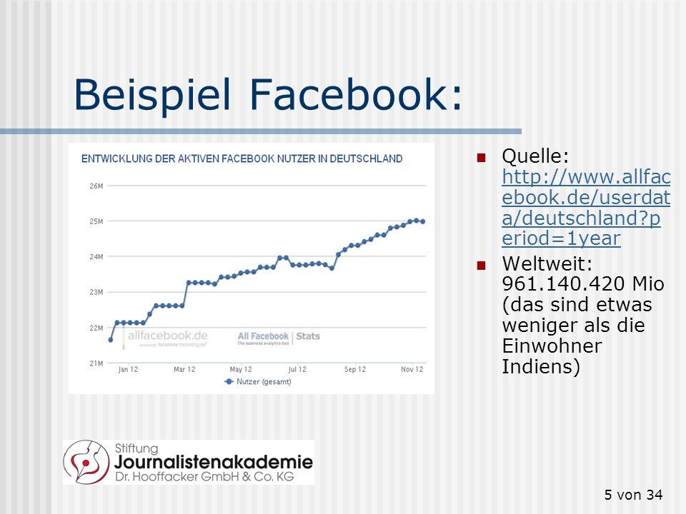 Beispiel Facebook: Quelle: http://www.allfacebook.de/userdata/deutschland period=1year.