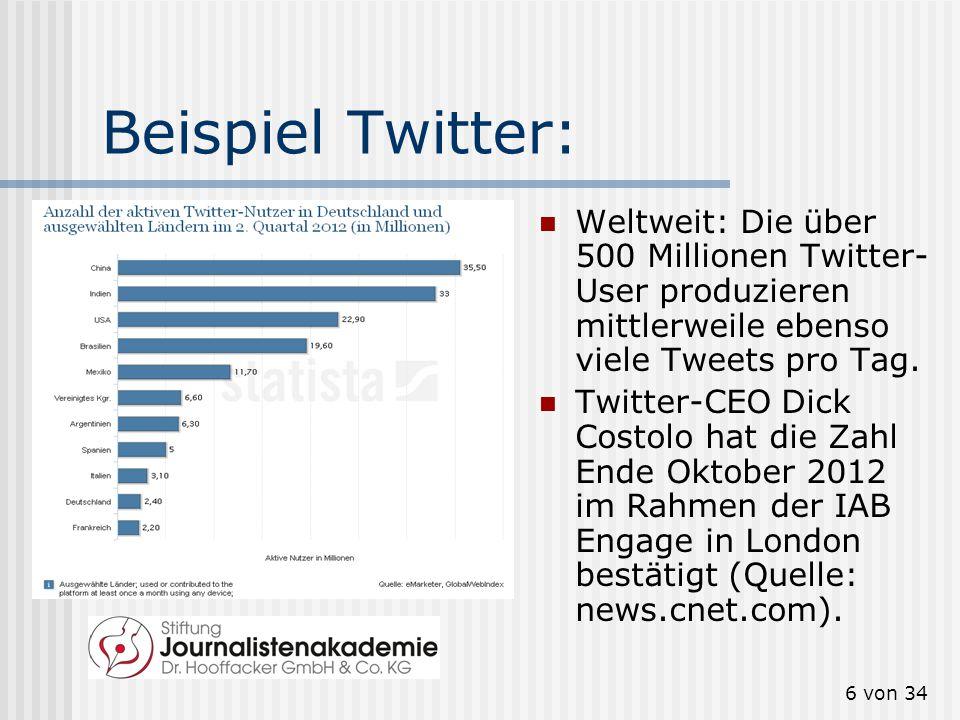 Beispiel Twitter: Weltweit: Die über 500 Millionen Twitter-User produzieren mittlerweile ebenso viele Tweets pro Tag.