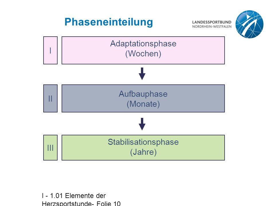 Stabilisationsphase (Jahre)