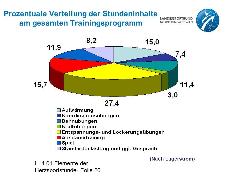 Prozentuale Verteilung der Stundeninhalte am gesamten Trainingsprogramm