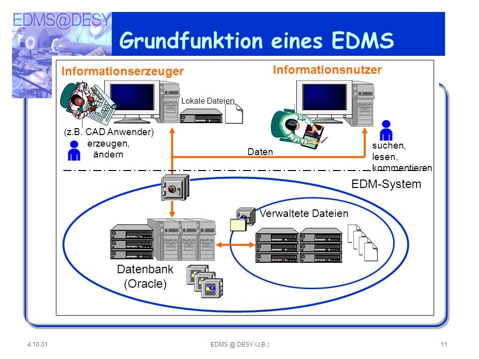 Grundfunktion eines EDMS