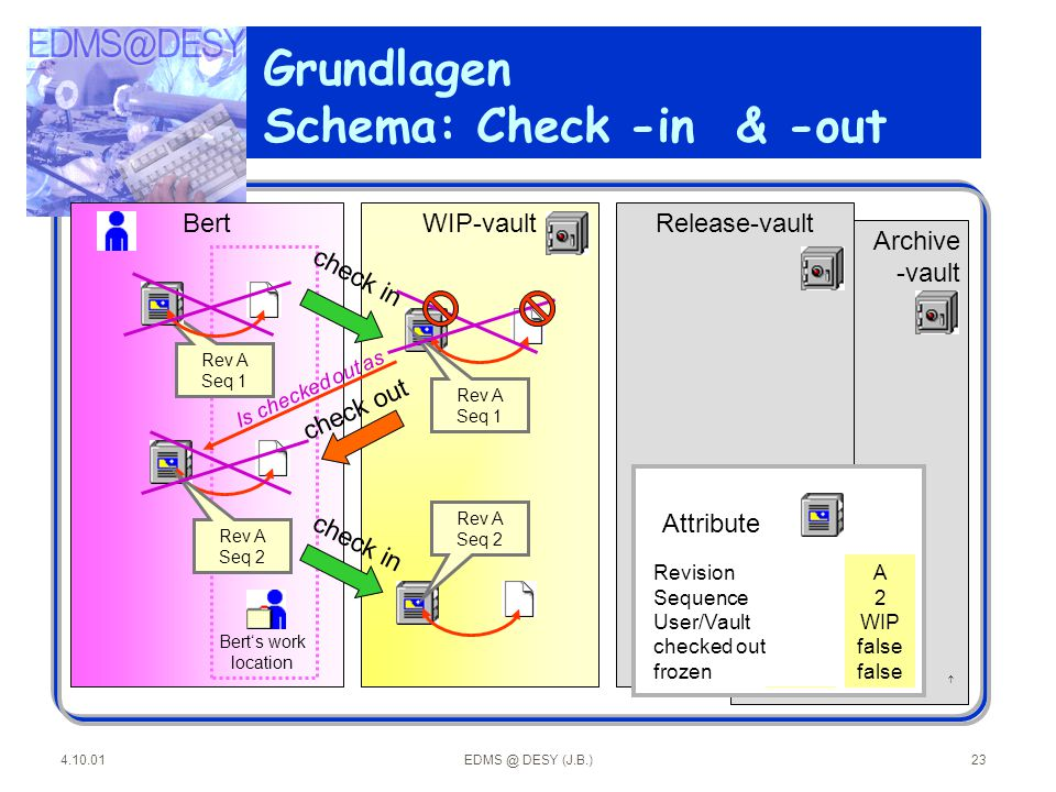Grundlagen Schema: Check -in & -out