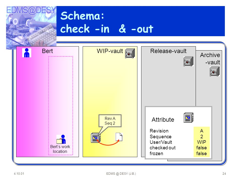 Schema: check -in & -out