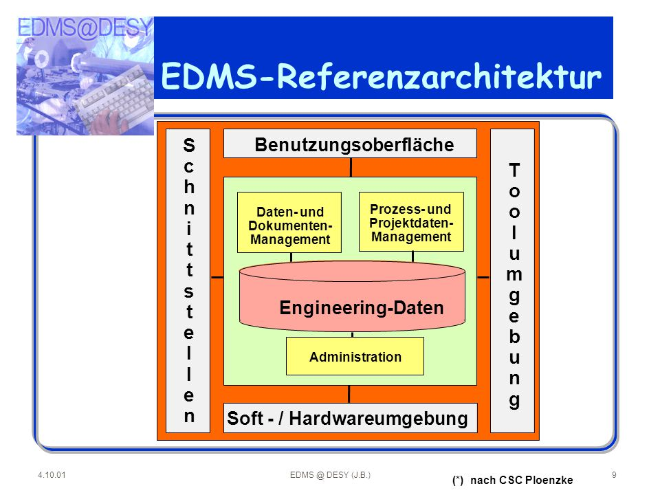 EDMS-Referenzarchitektur
