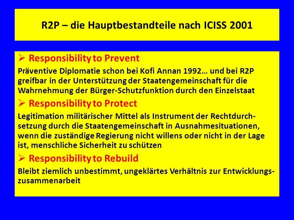 R2P – die Hauptbestandteile nach ICISS 2001
