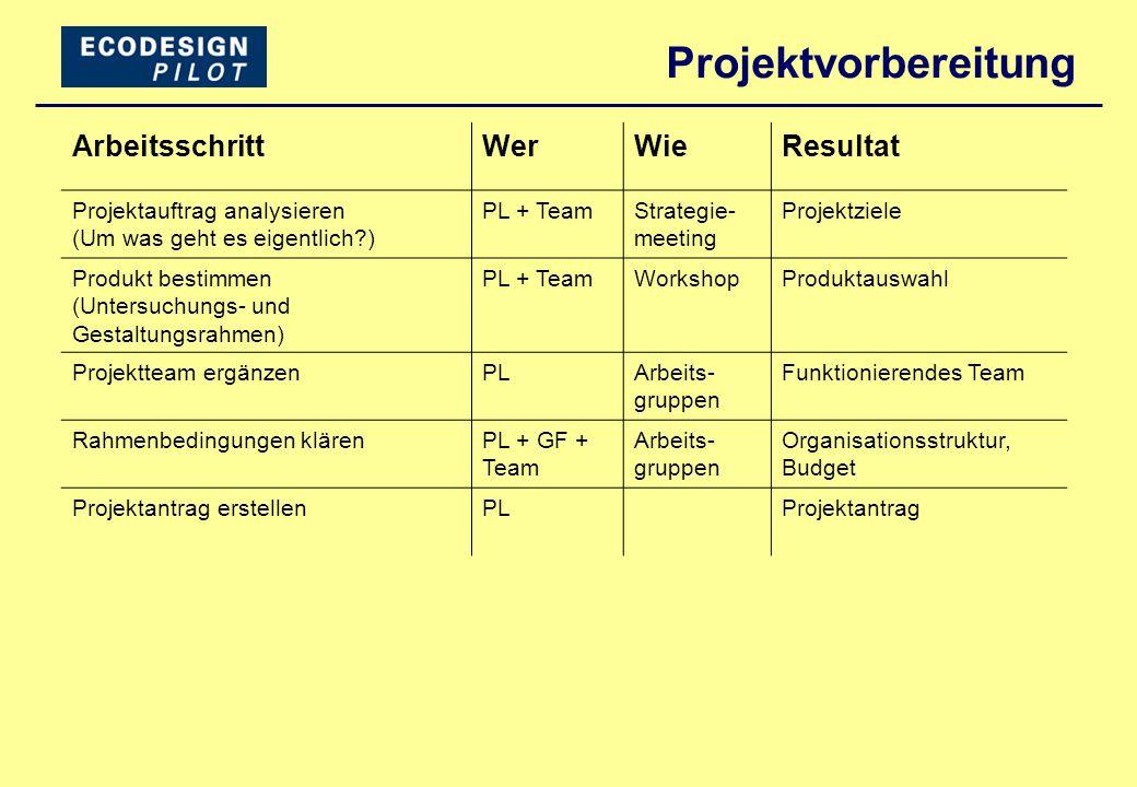 Projektvorbereitung Arbeitsschritt Wer Wie Resultat