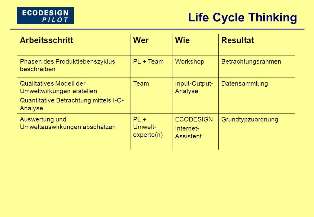 Life Cycle Thinking Arbeitsschritt Wer Wie Resultat