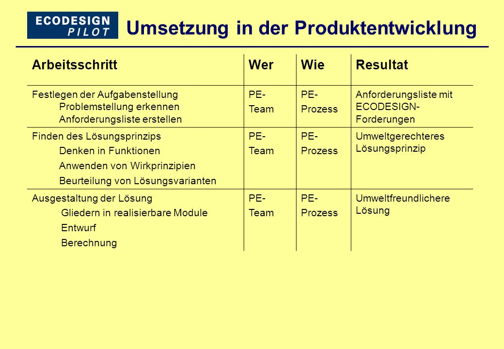 Umsetzung in der Produktentwicklung
