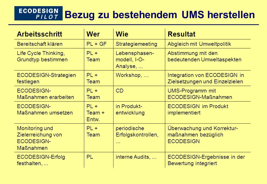 Bezug zu bestehendem UMS herstellen