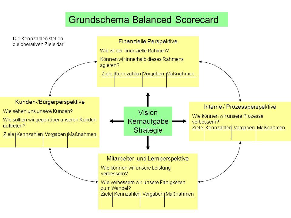 Grundschema Balanced Scorecard