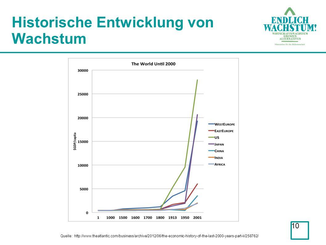 Historische Entwicklung von Wachstum