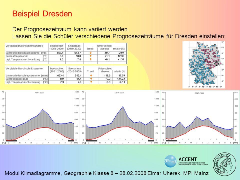 Beispiel Dresden Der Prognosezeitraum kann variiert werden.