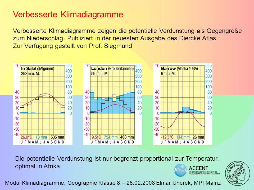 Verbesserte Klimadiagramme
