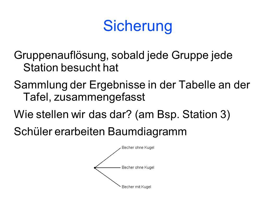 SicherungGruppenauflösung, sobald jede Gruppe jede Station besucht hat. Sammlung der Ergebnisse in der Tabelle an der Tafel, zusammengefasst.
