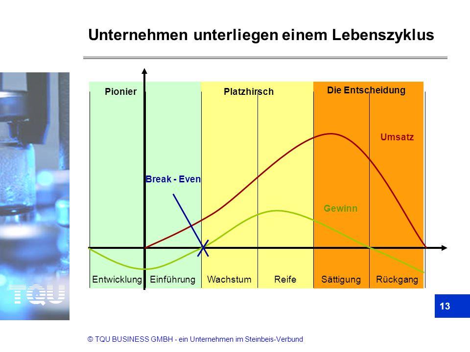 Unternehmen unterliegen einem Lebenszyklus