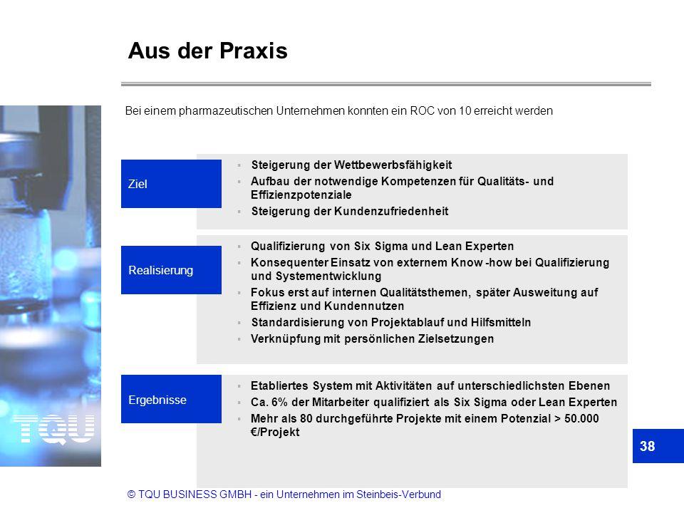 Aus der Praxis Bei einem pharmazeutischen Unternehmen konnten ein ROC von 10 erreicht werden. Steigerung der Wettbewerbsfähigkeit.