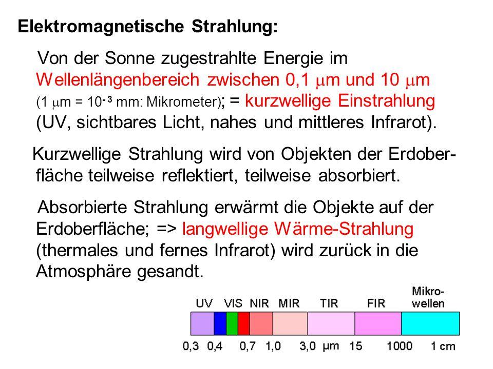 Elektromagnetische Strahlung: