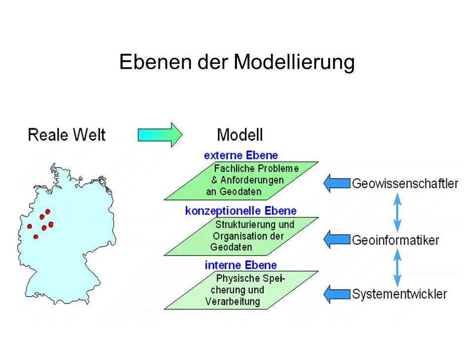 Ebenen der Modellierung