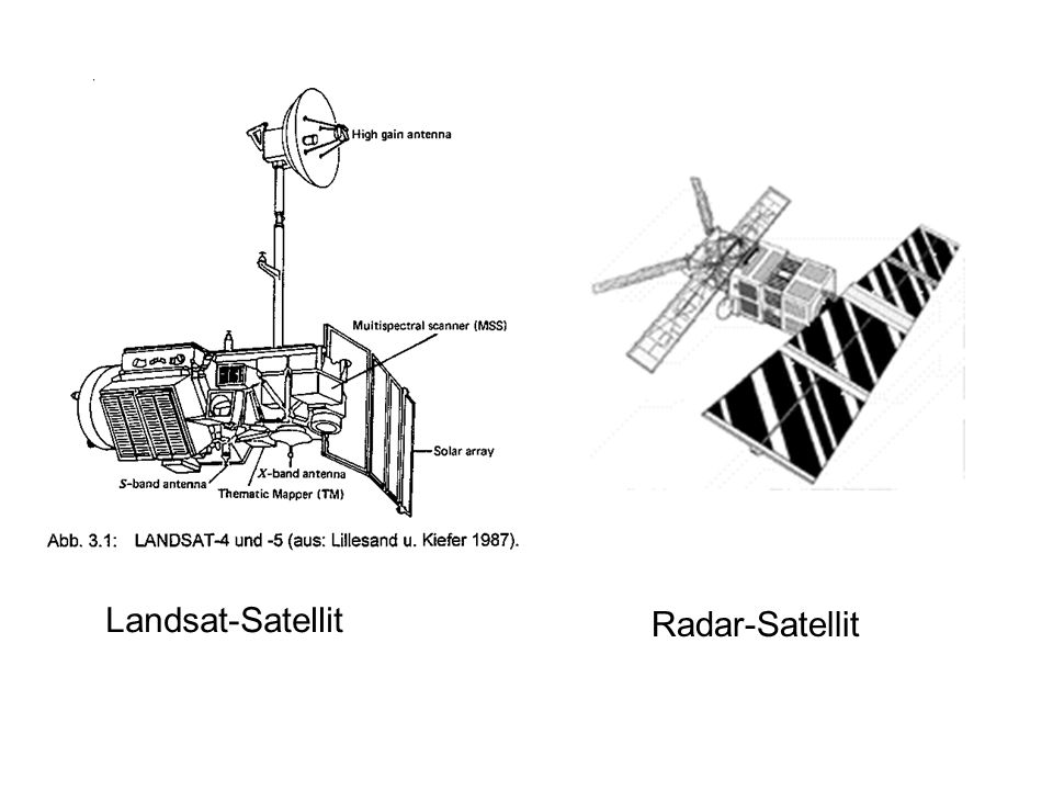 Landsat-Satellit Radar-Satellit