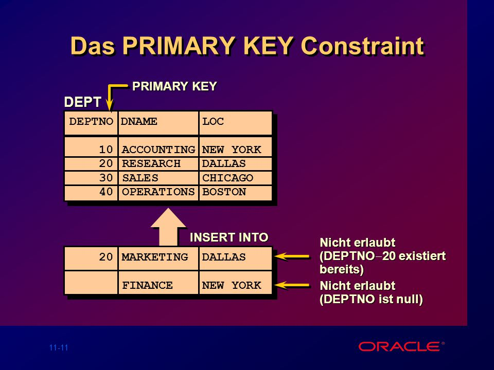 Das PRIMARY KEY Constraint