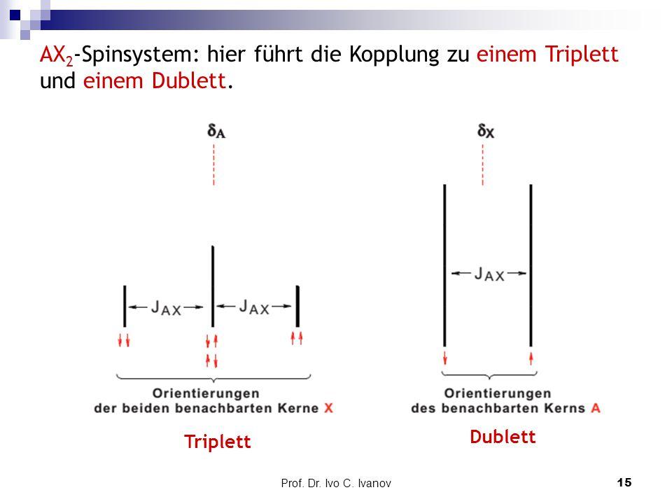 AX2-Spinsystem: hier führt die Kopplung zu einem Triplett und einem Dublett.