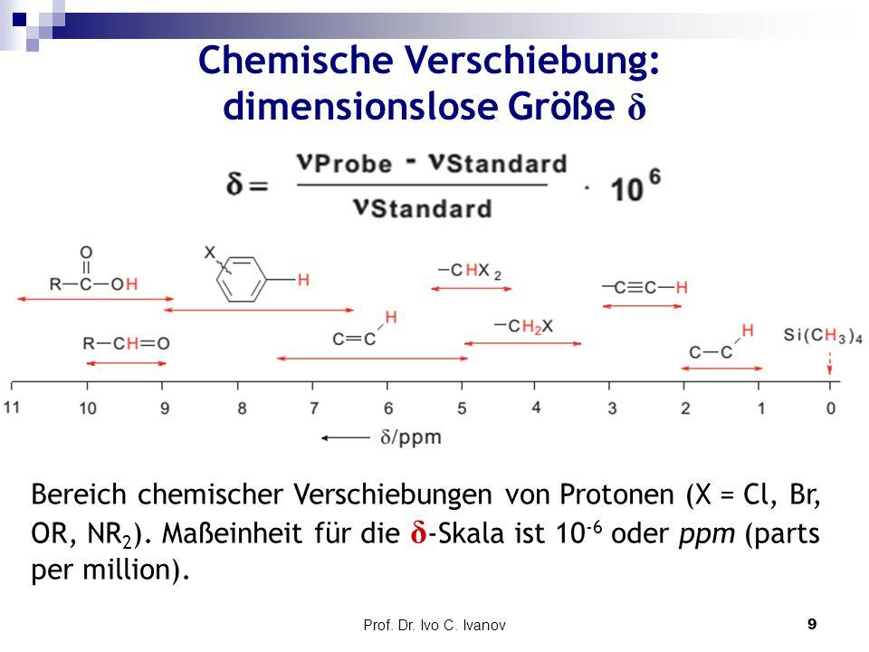 Chemische Verschiebung: dimensionslose Größe δ