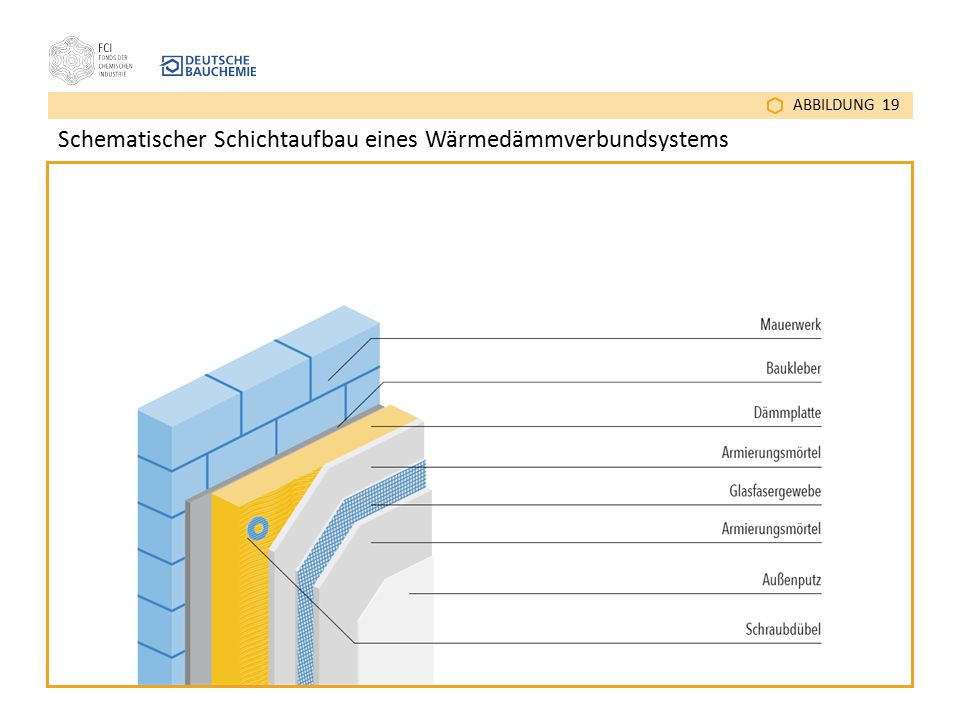 Schematischer Schichtaufbau eines Wärmedämmverbundsystems