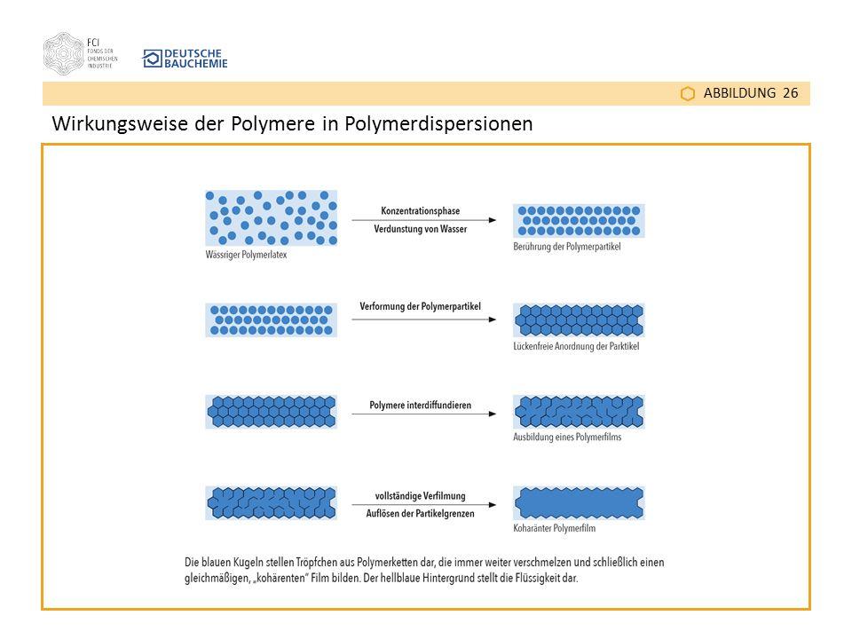 Wirkungsweise der Polymere in Polymerdispersionen