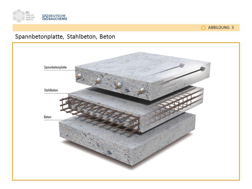 Spannbetonplatte, Stahlbeton, Beton