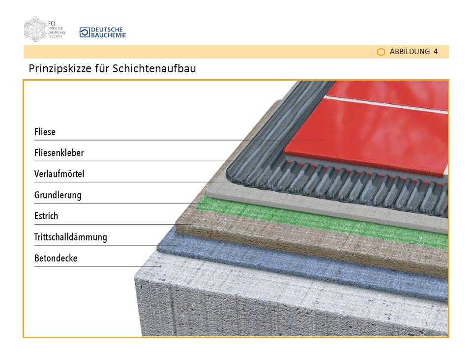 Prinzipskizze für Schichtenaufbau