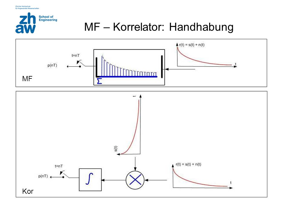 MF – Korrelator: Handhabung