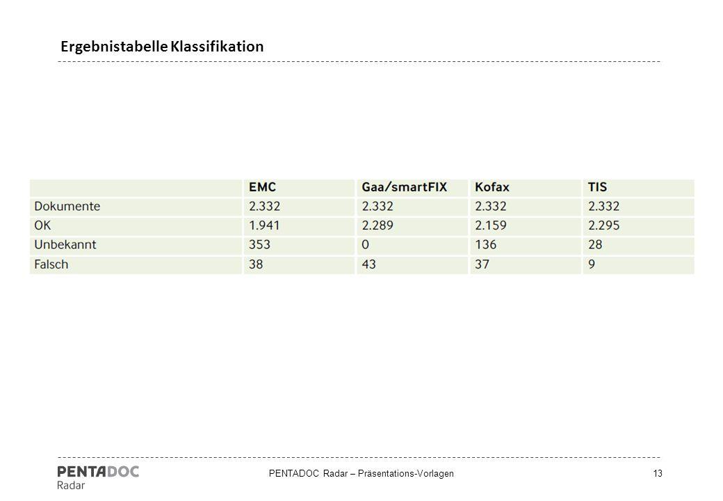 Ergebnistabelle Klassifikation