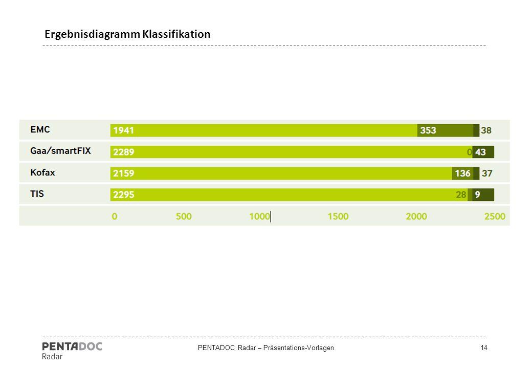 Ergebnisdiagramm Klassifikation