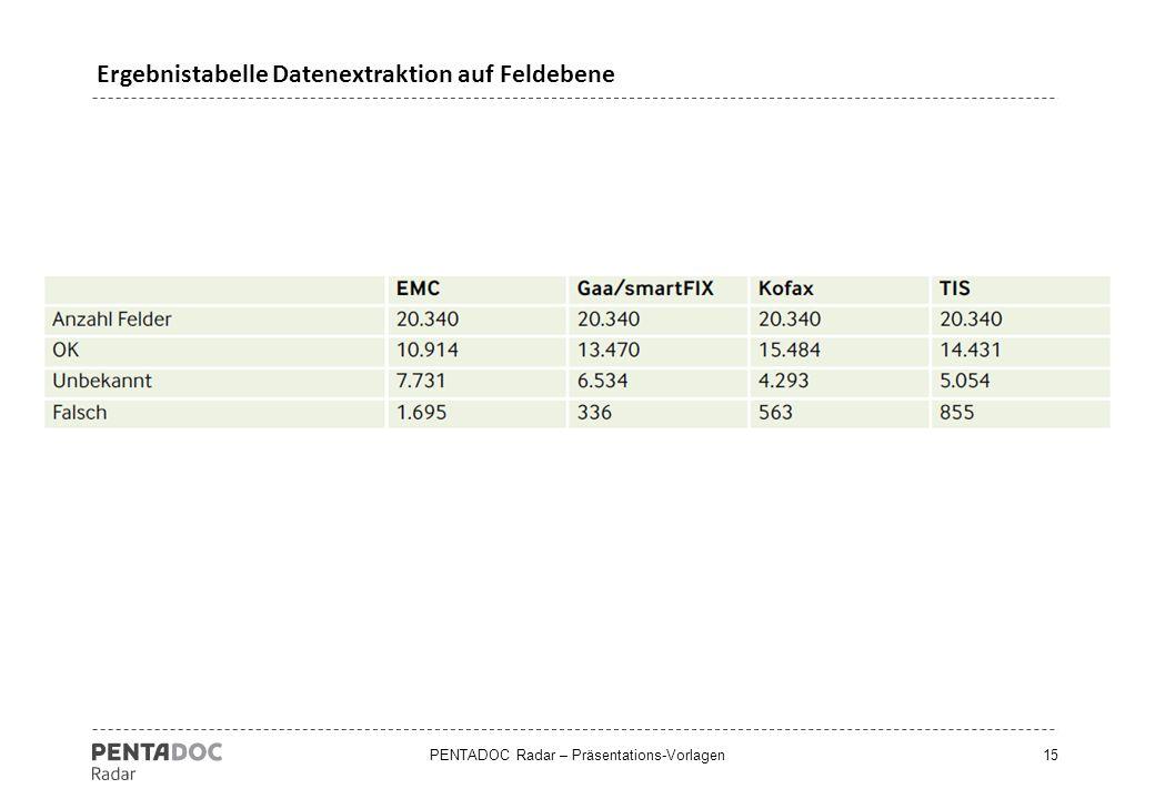 Ergebnistabelle Datenextraktion auf Feldebene