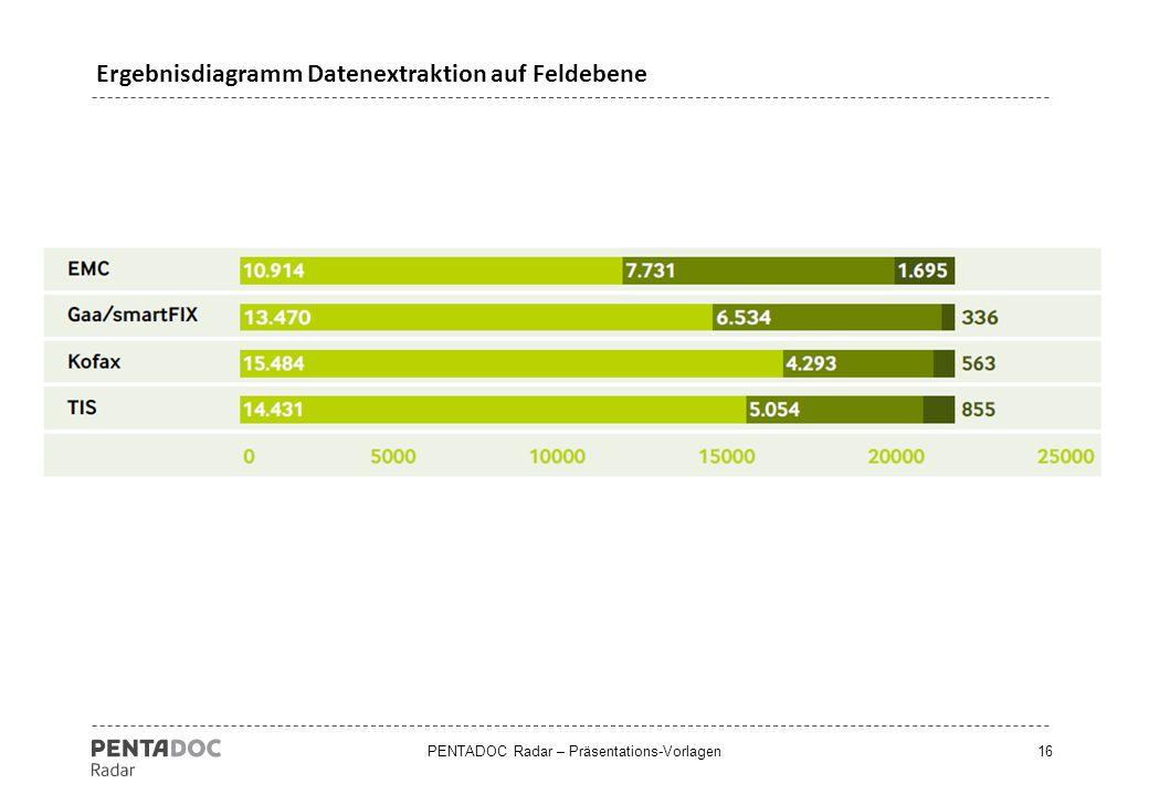 Ergebnisdiagramm Datenextraktion auf Feldebene
